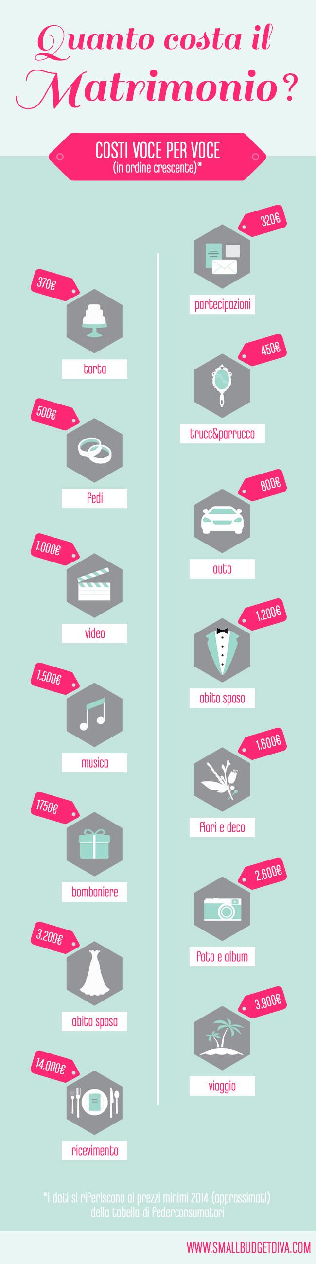 quanto-costa-un-matrimonio-secondo-federconsumatori