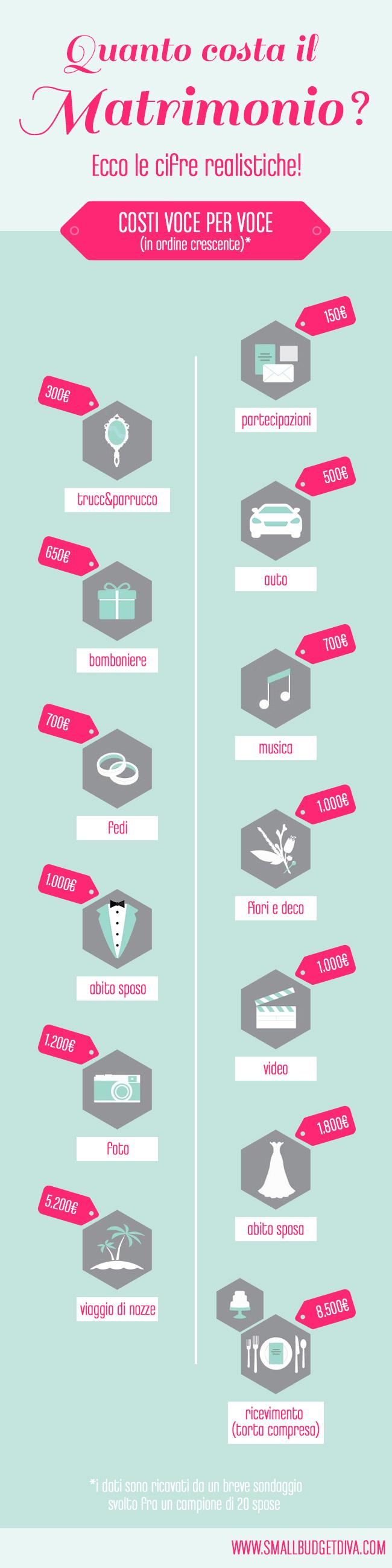 quanto-costa-un-matrimonio-secondo-noi