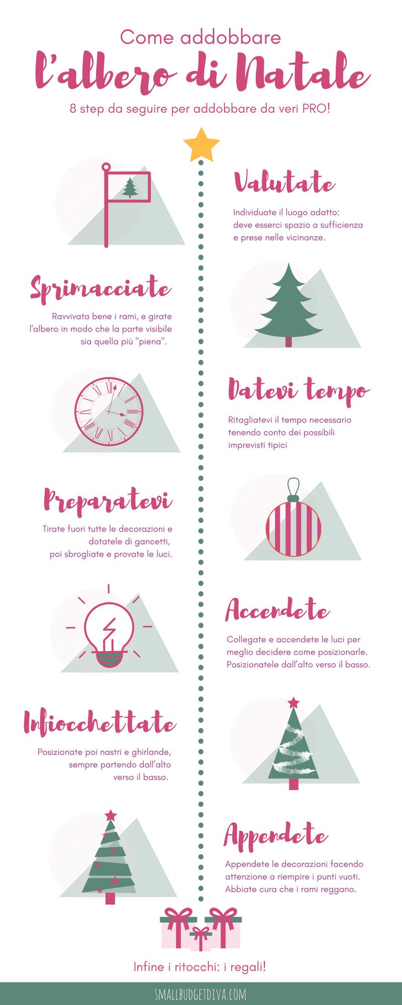 addobbare l'albero di natale_infografica